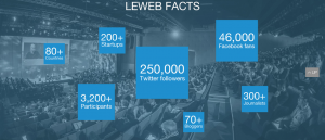 Le Web Facts